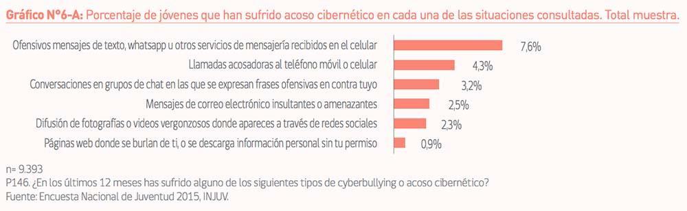 Tabla con porcetaje de jovenes que ha sufrido acoso cibernético