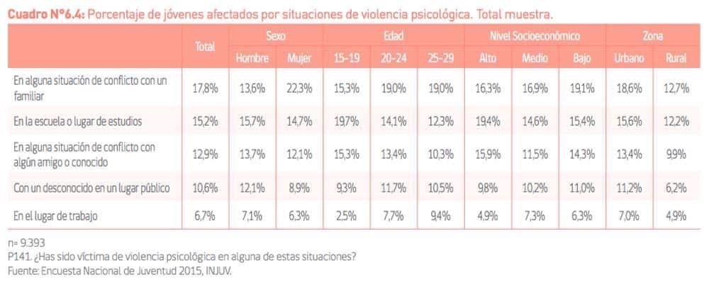 Tabla con porcentaje de jóvenes afectados por situaciones de bullying psicológico